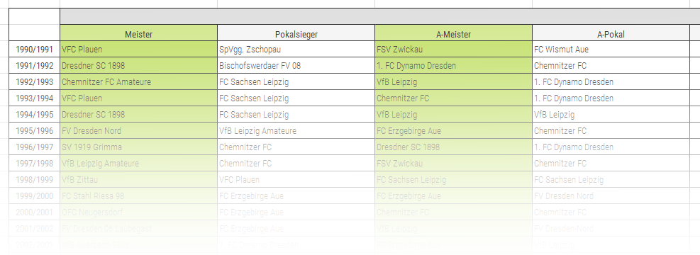 Programm 2002/03 FC Stahl Riesa 98 Concordia Schneeberg Fußball